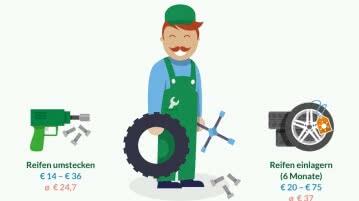 Kosten für Reifenwechsel und Reifen einlagern