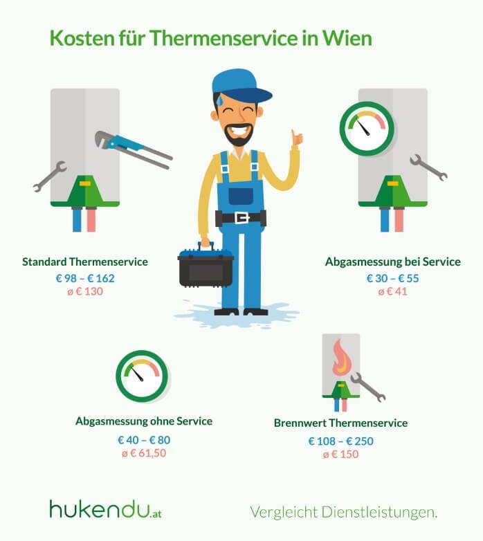 hukendu Thermenservice Infografik_16.11.2015_klein